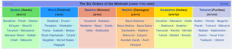 The Six Orders of the Mishnah Wikipedia