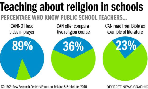 Teaching about religion in schools