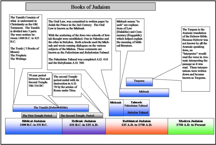 Timeline_Books_Judaism - Copy