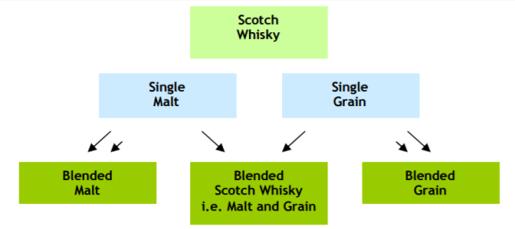 categories-of-scotch-whisky