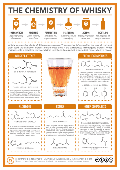 chemistry-of-whisky