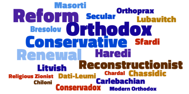 Jewish Denominations Streams Wordle