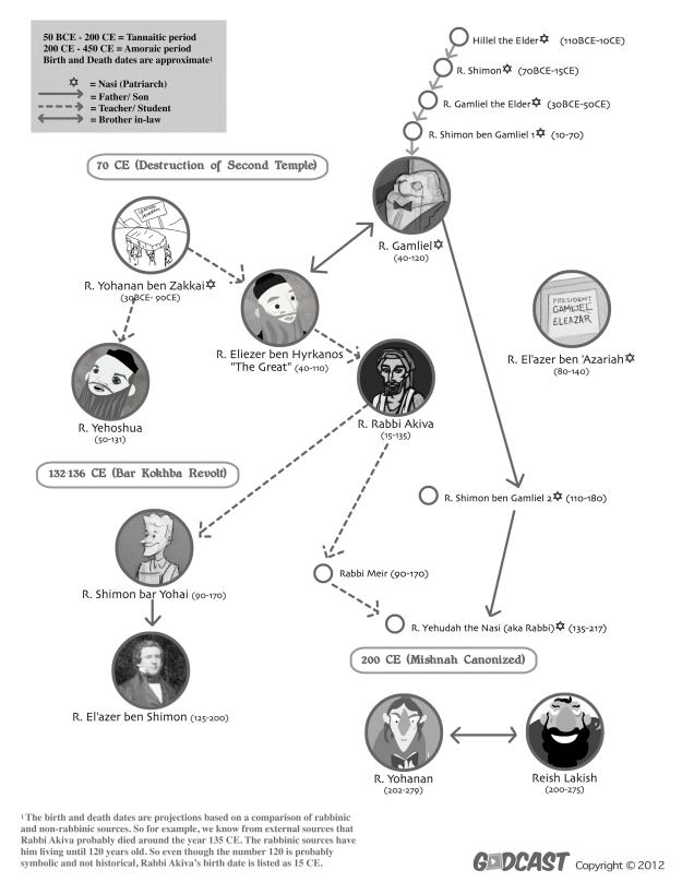 Talmud-character-chart-1