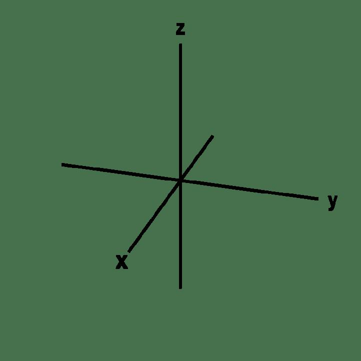 cartesian coordinate axes XYZ