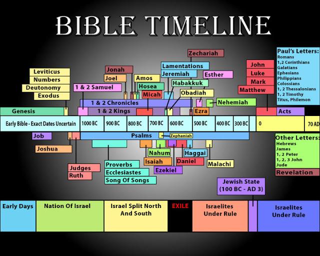 Bible Development Timeline colorful