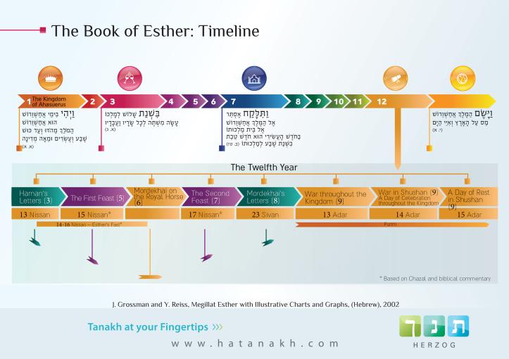Book of Ester timeline