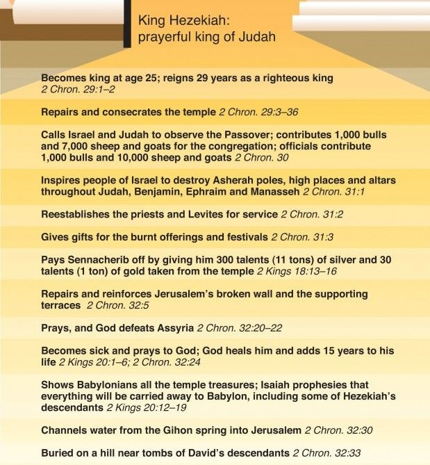 Chronicles Hezekiah's reign 2 Kings and 2 Chronicles