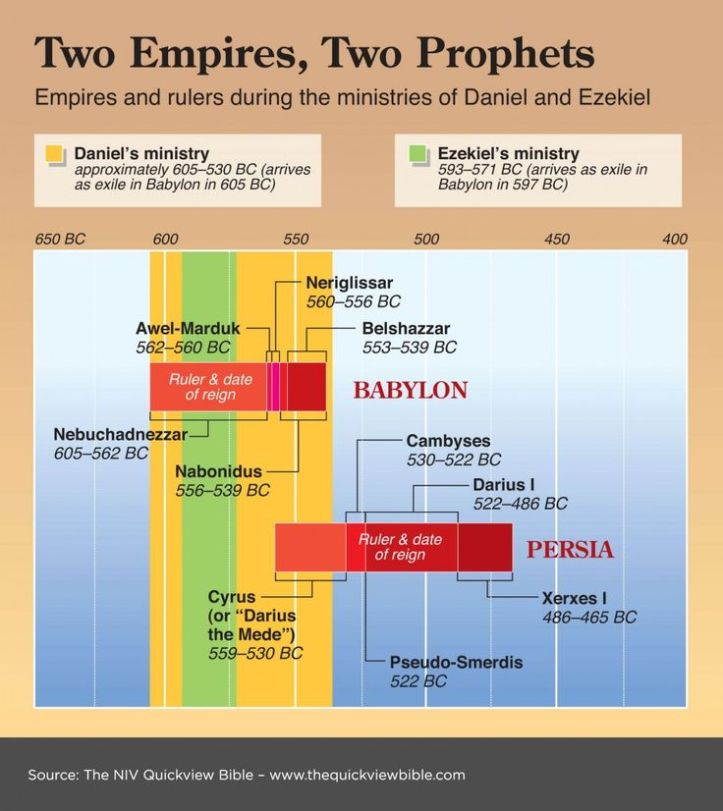 Daniel in Babylon And Ezekiel and related Persia empire