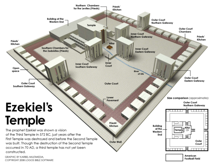 Ezekiel Third Temple