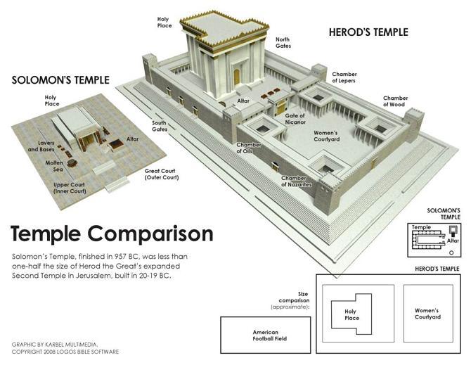 Herod's Temple vs Solomon's Temple