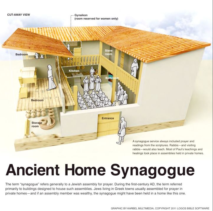 Home Synagogue in 1st century CE Greek towns