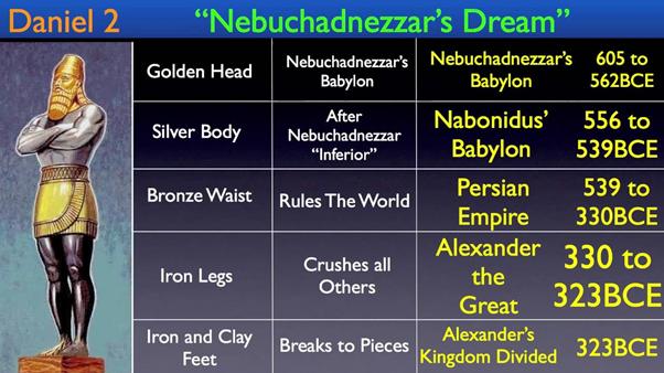 nebuchadnezzar dream of giant by Daniel 1
