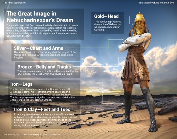 nebuchadnezzar dream of giant by Daniel 2