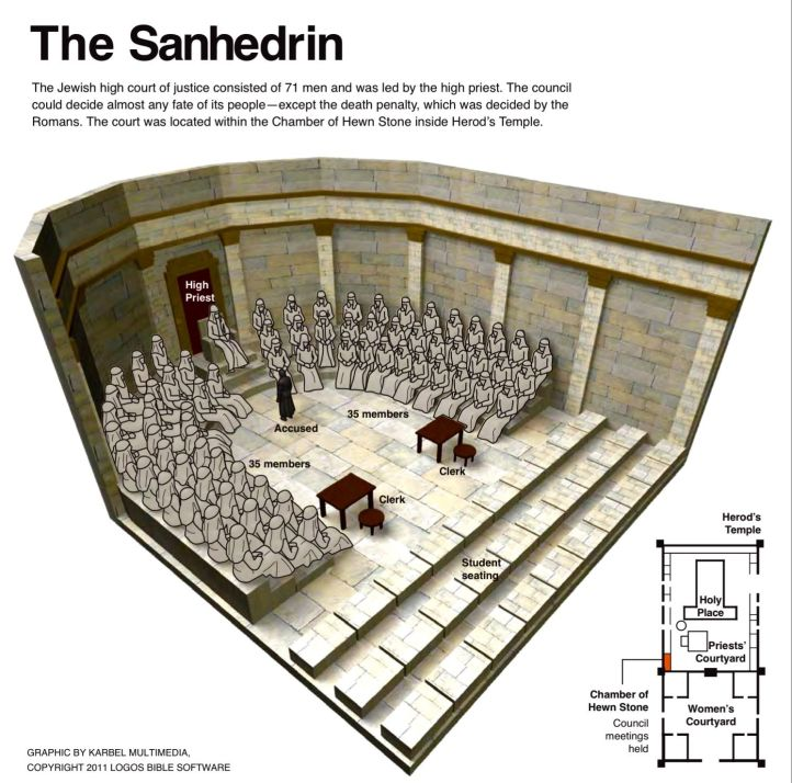 Sanhedrin inside the Temple