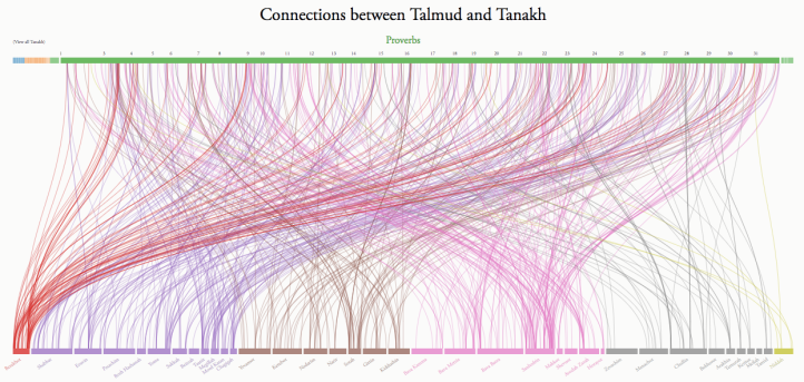 Sefaria connections between Talmud and Proverbs
