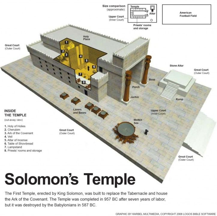 The First Temple Solomon's Temple 957 BCE