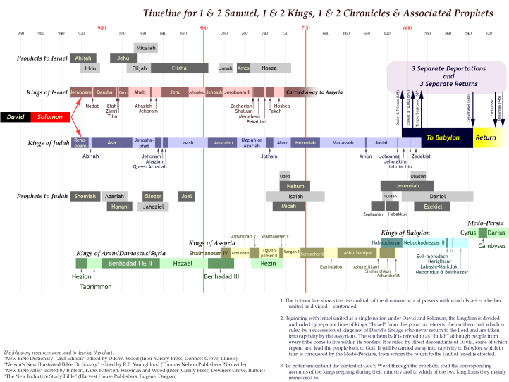 Timeline for Samuel Kings Chronicles and Associated Prophets walkwiththeword