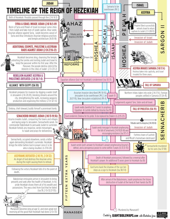 Timeline of the reign of Hezekiah v2