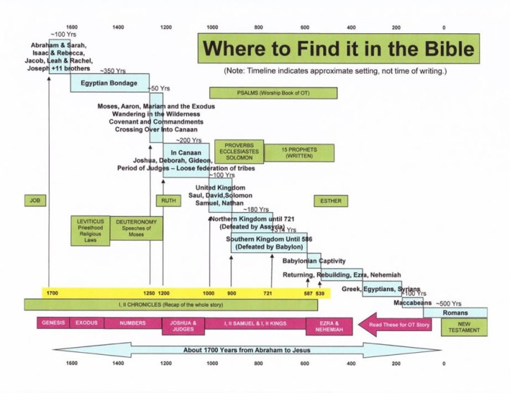 Where to Find It in the Bible Tanakh Timeline