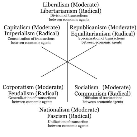 Three axis model of political ideologies Politics