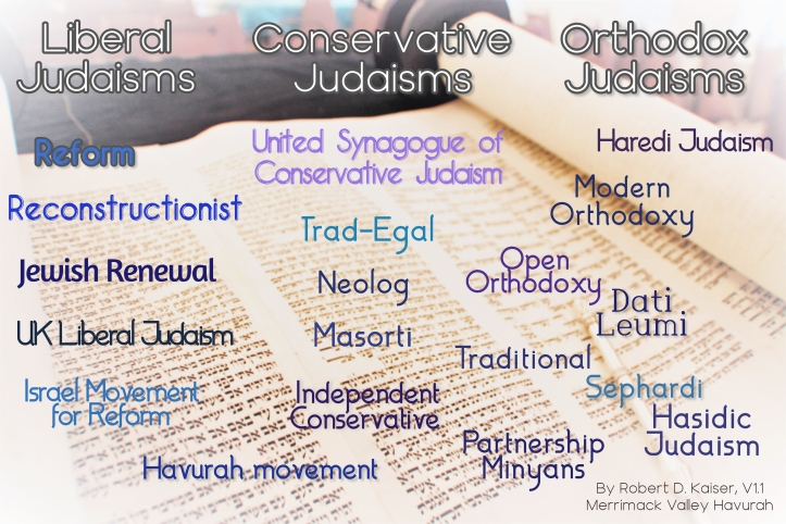 Types of Judaism v1.1 Infographic